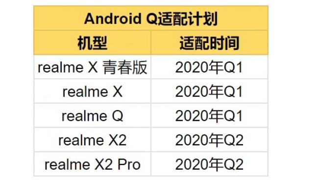 Android 10 realme china