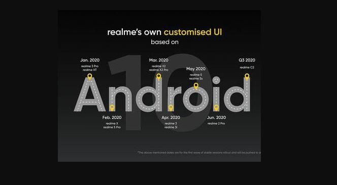 Realme UI 2020 Update roadmap